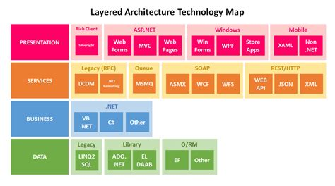 Firedancer Unleashed!: Layered Architecture: Applied