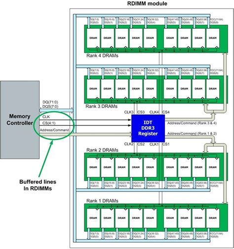 RDIMMs maximize server performance, reliability, and