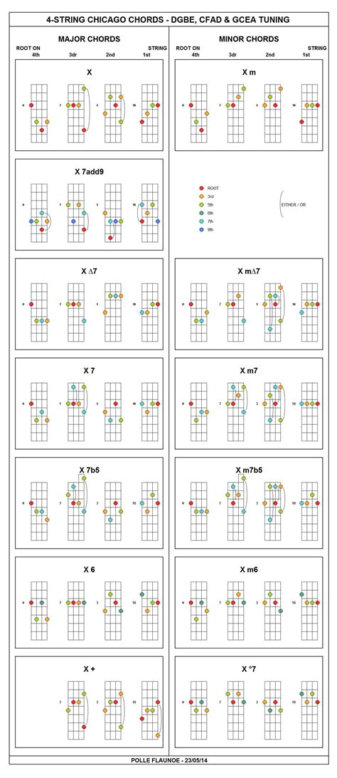 I posted a Chord Chart here for Chicago Tuning (DGBE