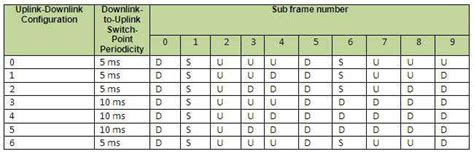LTE frame structure | TDD and FDD frame structure of LTE